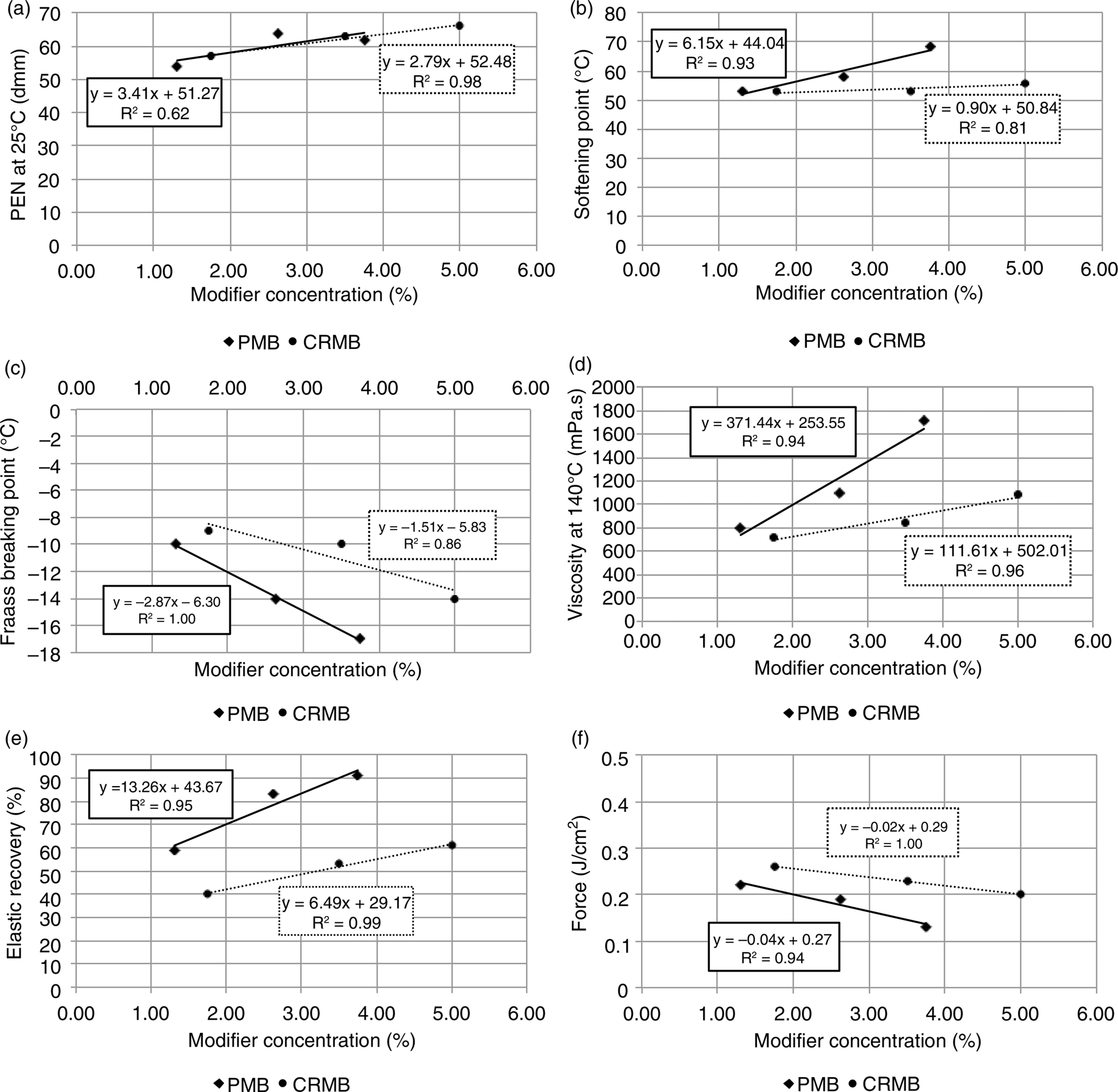 Comparison of the effect of recycled crumb rubber and polymer figure 3 pooptronica Choice Image
