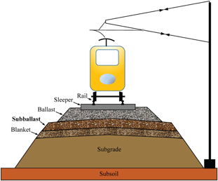 Use Of Rubber Shreds To Enhance Attenuation Of Railway Sub
