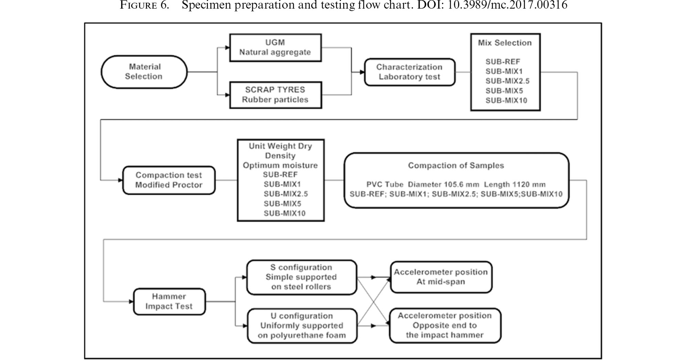 Use Of Rubber Shreds To Enhance Attenuation Railway Sub Ballast Process Flow Diagram Nylon 6 Figure Specimen Preparation And Testing Chart
