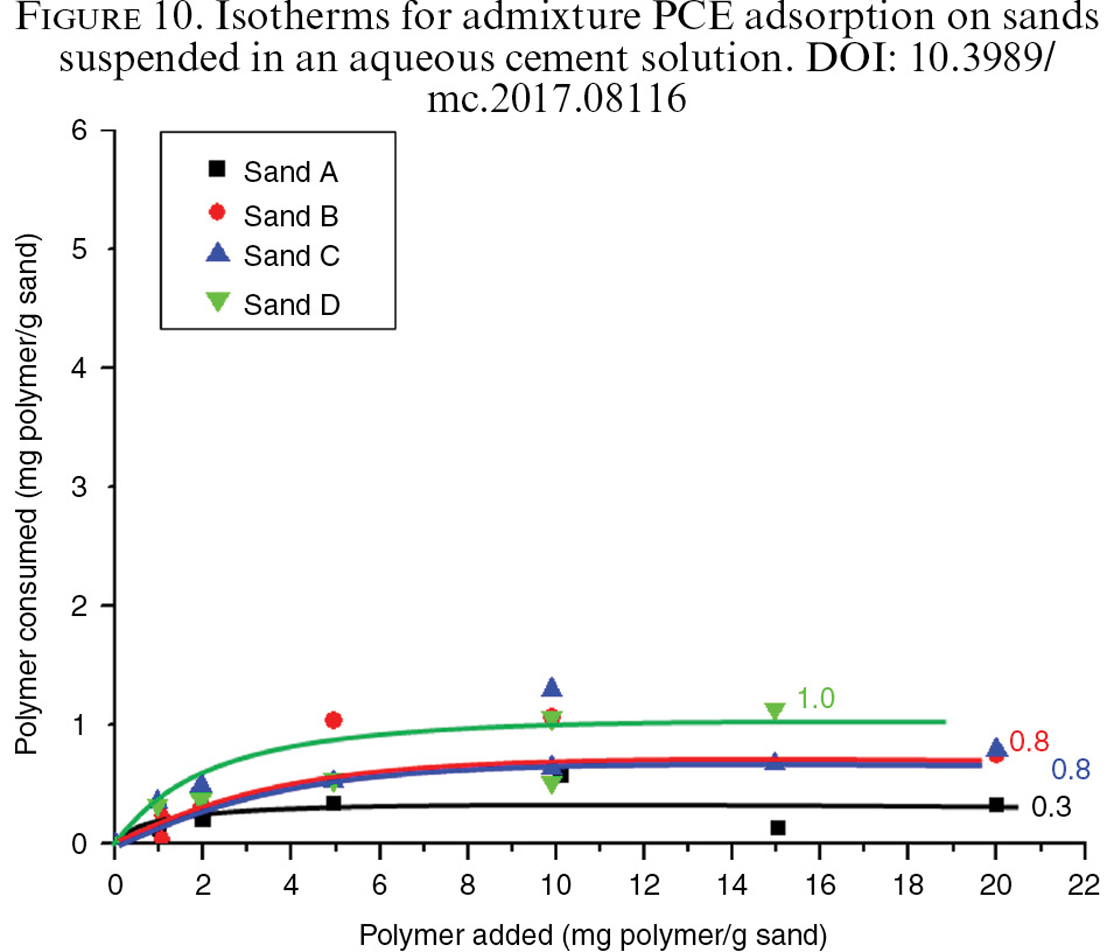 PCE and BNS admixture adsorption in sands with different