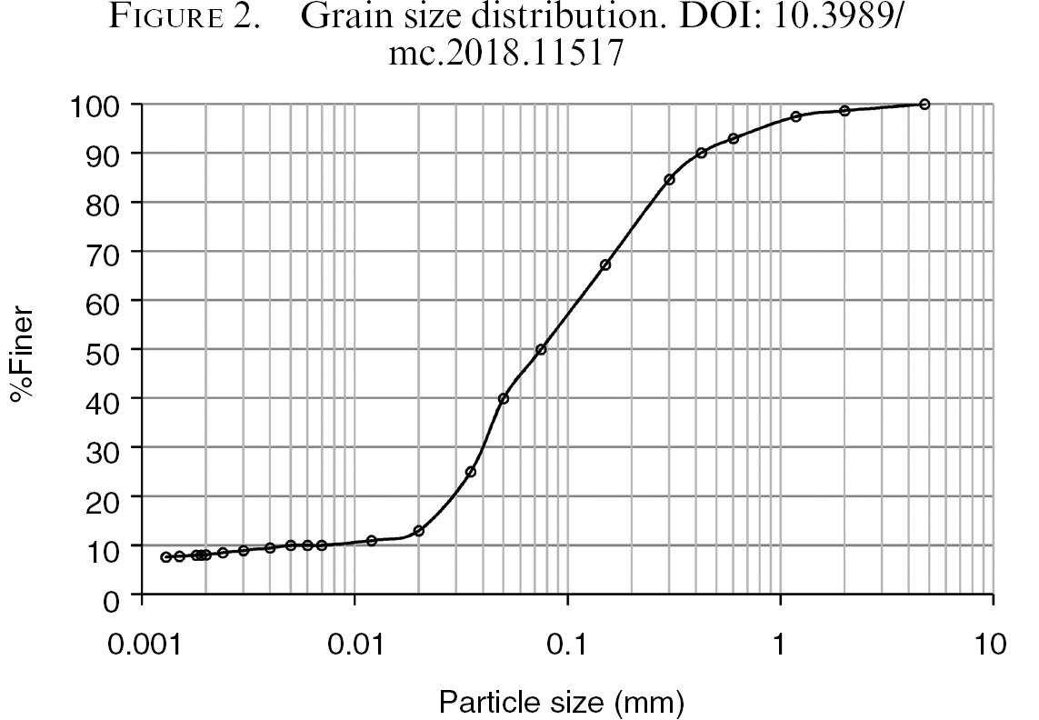 Mechanical behaviour of rammed earth column: A comparison
