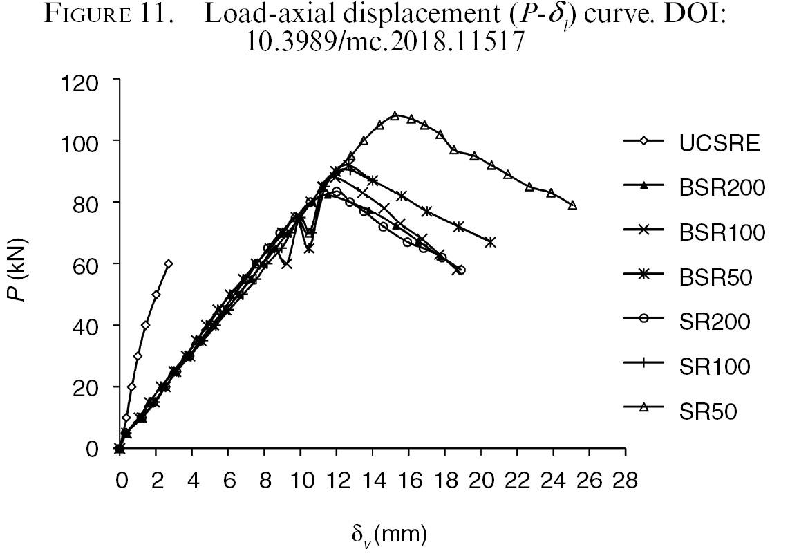 Mechanical behaviour of rammed earth column: A comparison between